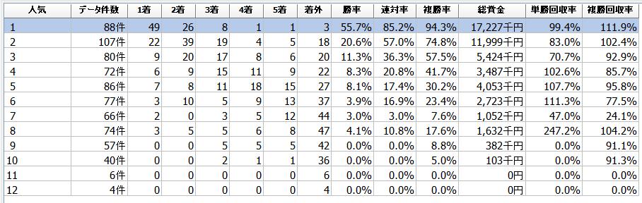 ノトキリシマ賞2020予想┃金沢1500m戦は圧倒的に8枠有利!複勝率40.7%