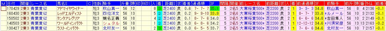 大寒桜賞1着馬で上がり1位の馬は青葉賞複勝率100%