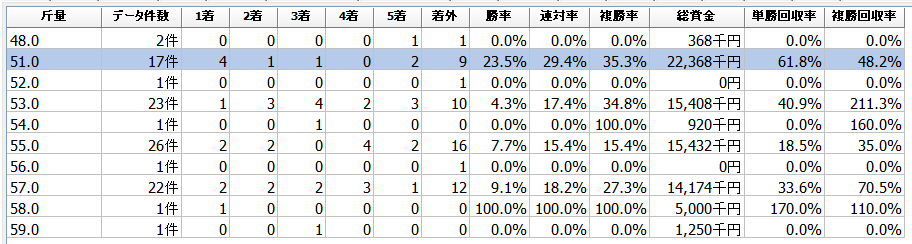 川崎スパーキングスプリント2020過去9年斤量別データ