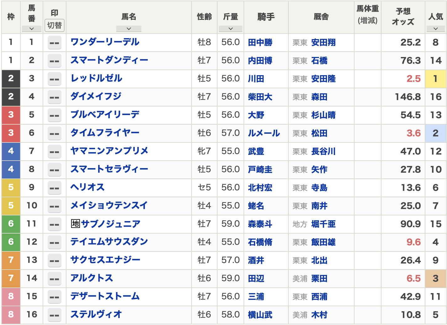 根岸ステークス2021出走表