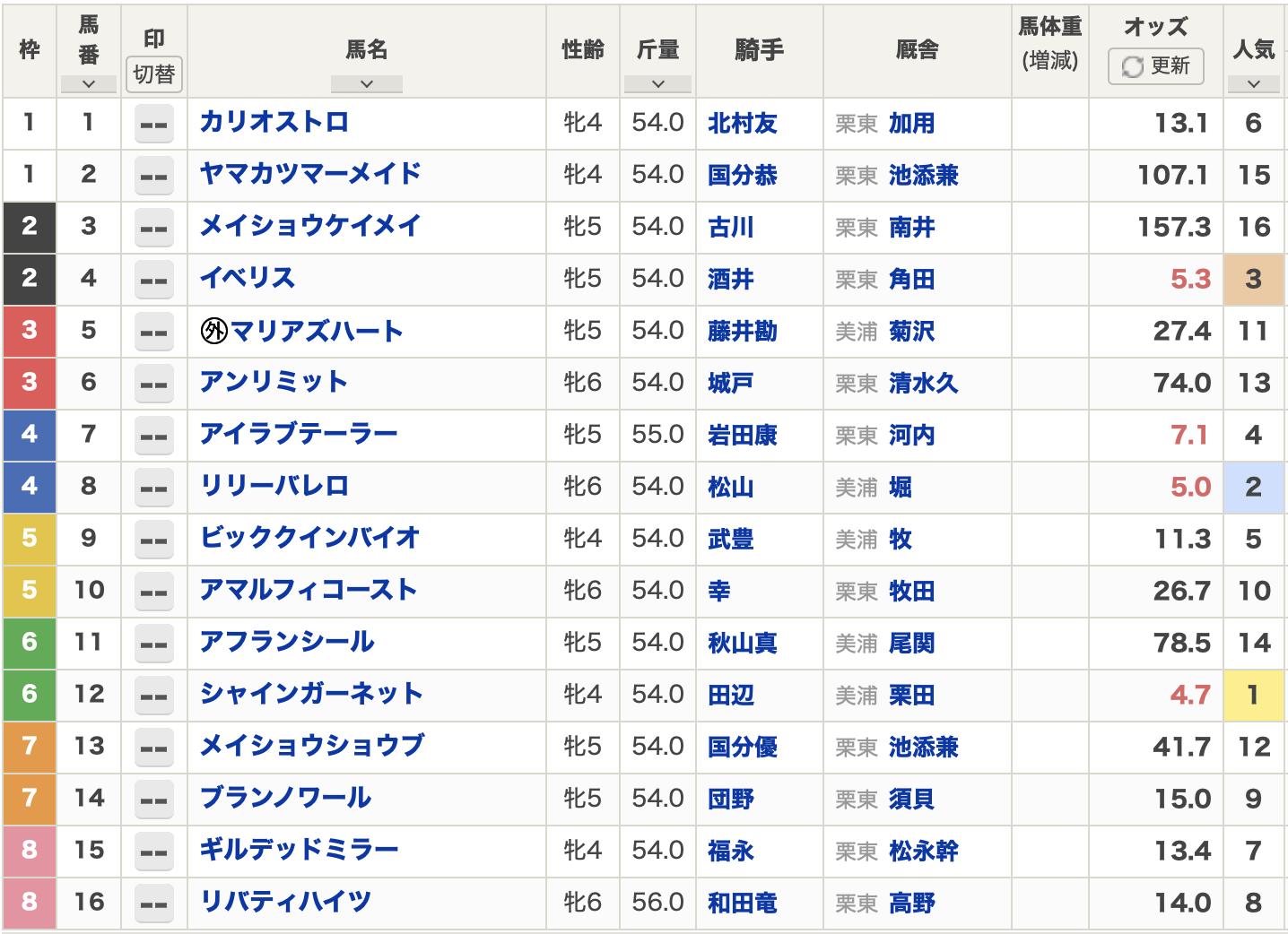 京都牝馬ステークス2021出走表