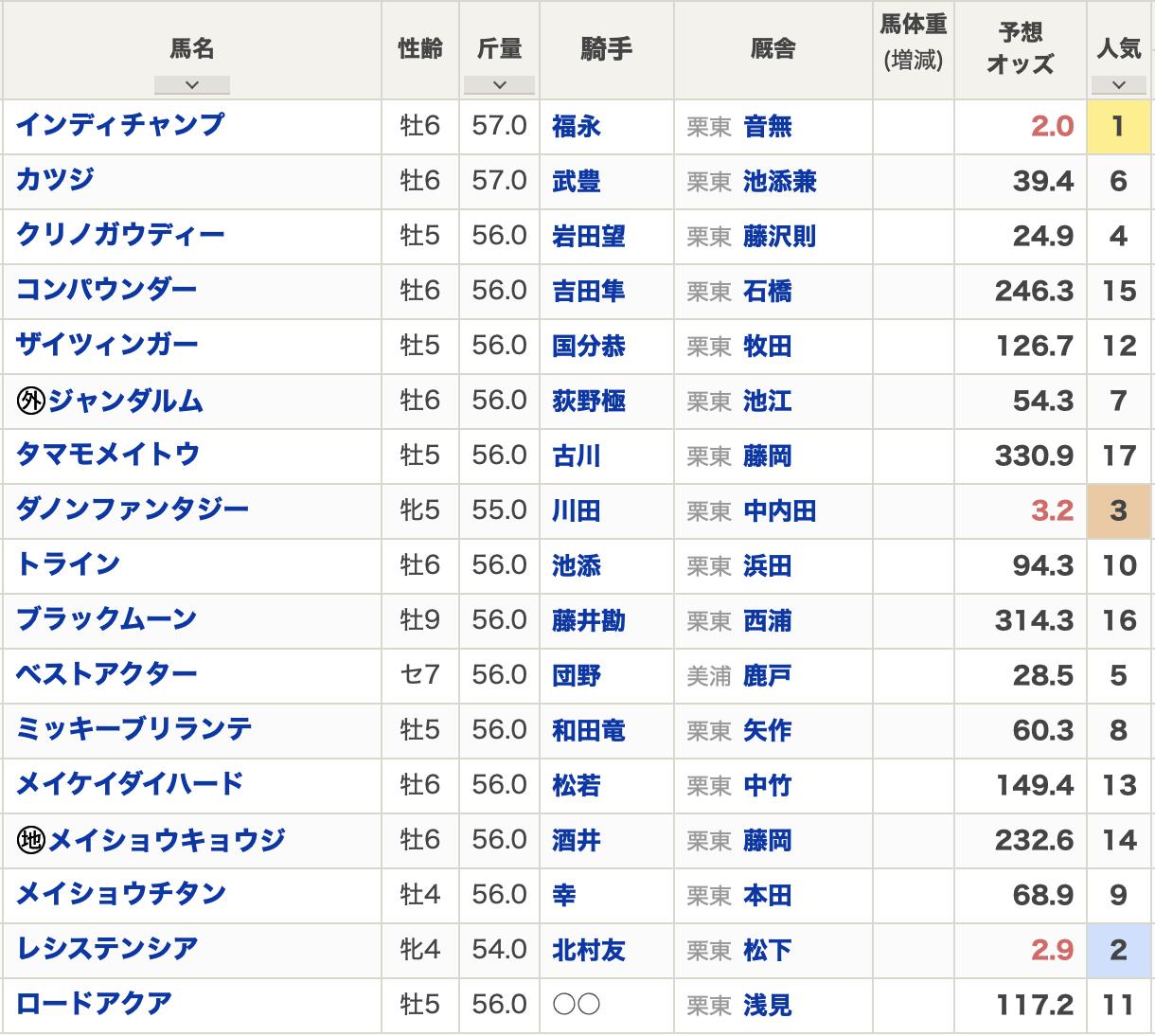 阪急杯2021出走表
