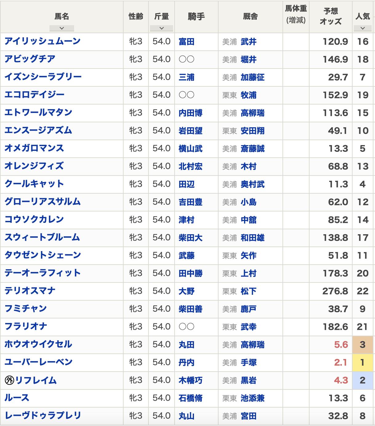 フラワーカップ2021出走予定馬