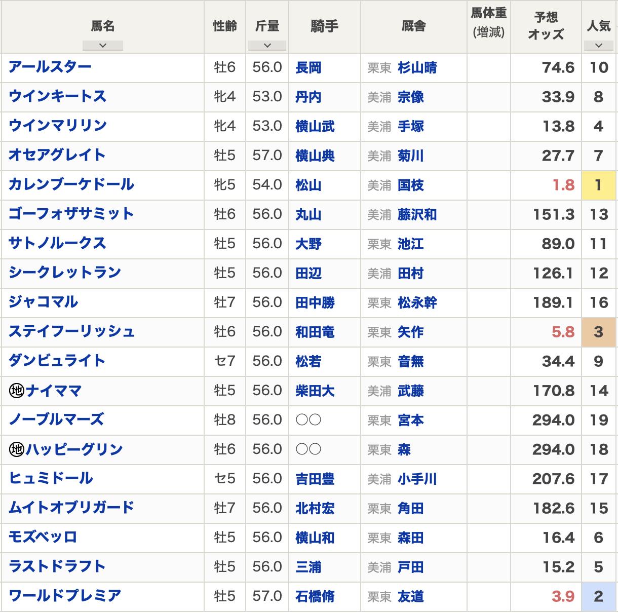 日経賞2021出走表
