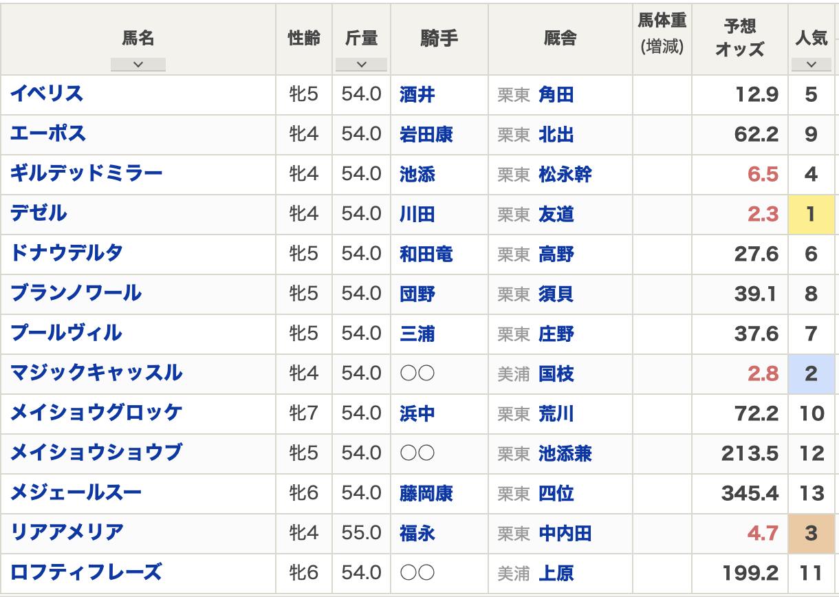 阪神牝馬S出走表