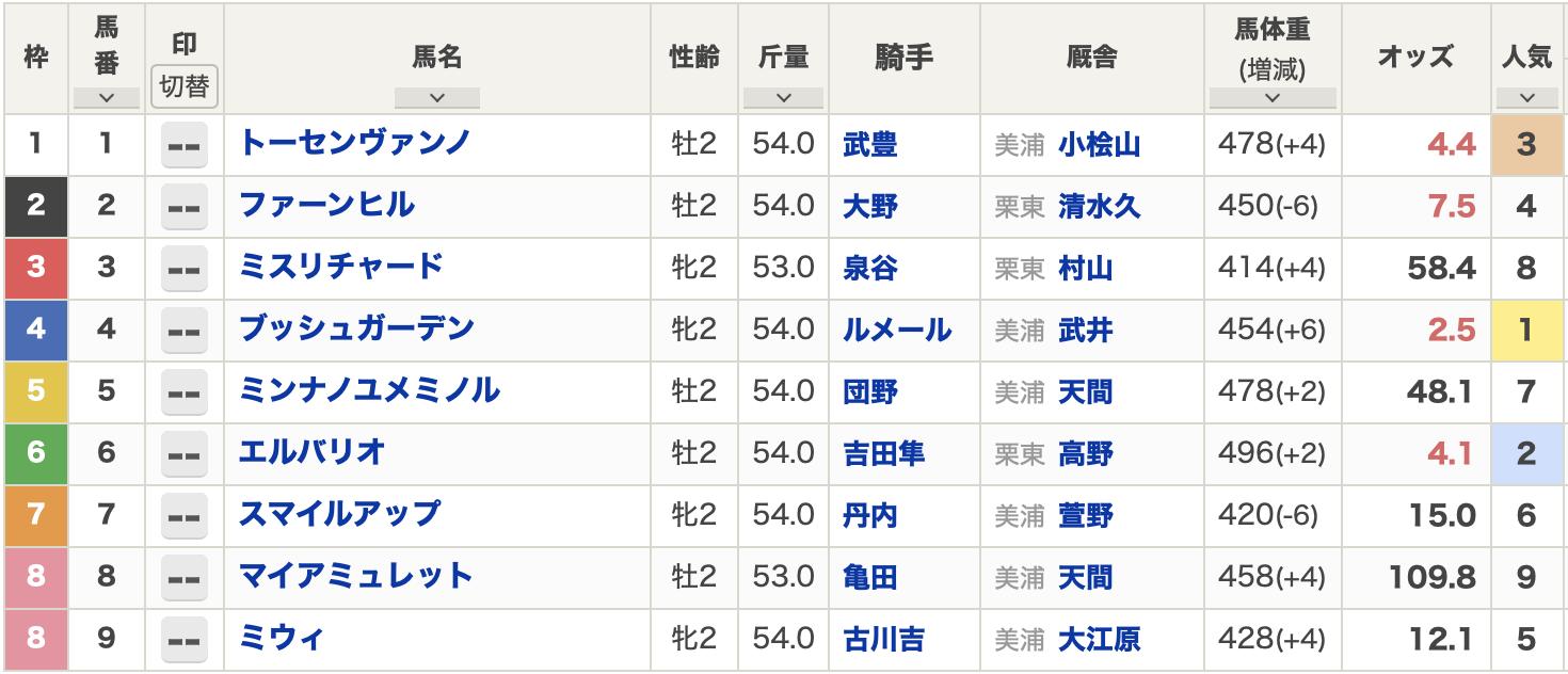 函館1R未勝利
